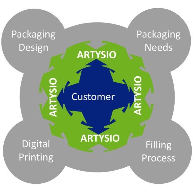 ARTYISIO Grafik Dienstleistung